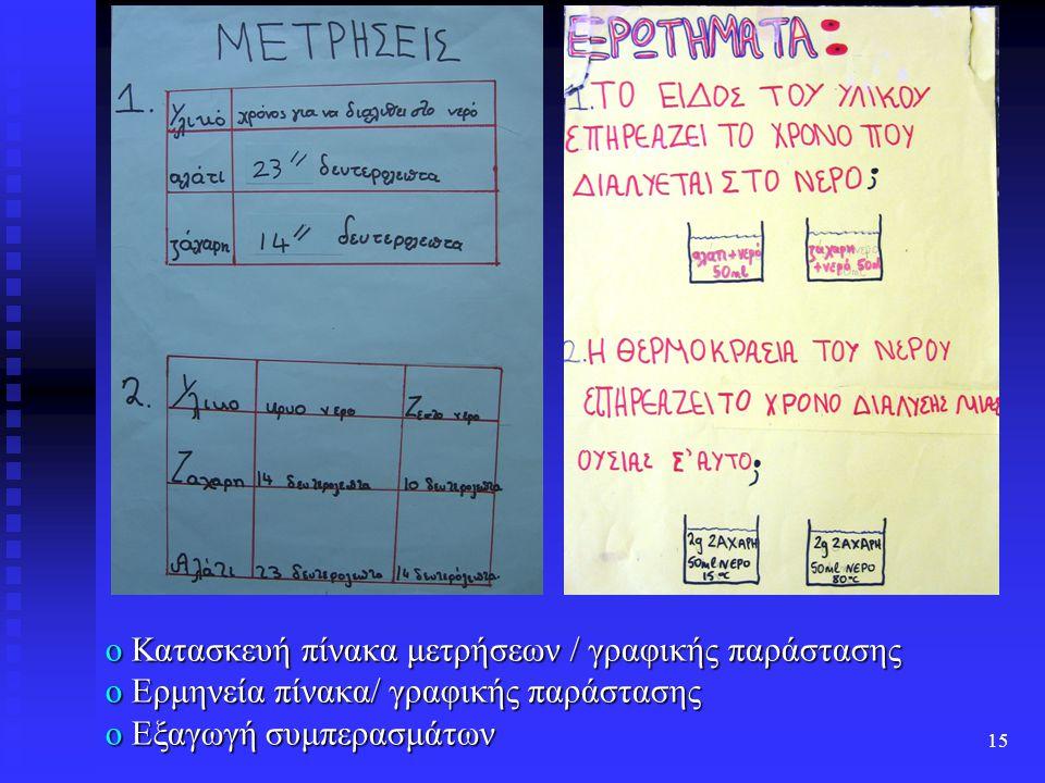 15 o Κατασκευή πίνακα μετρήσεων / γραφικής παράστασης o Ερμηνεία πίνακα/ γραφικής παράστασης o Εξαγωγή συμπερασμάτων
