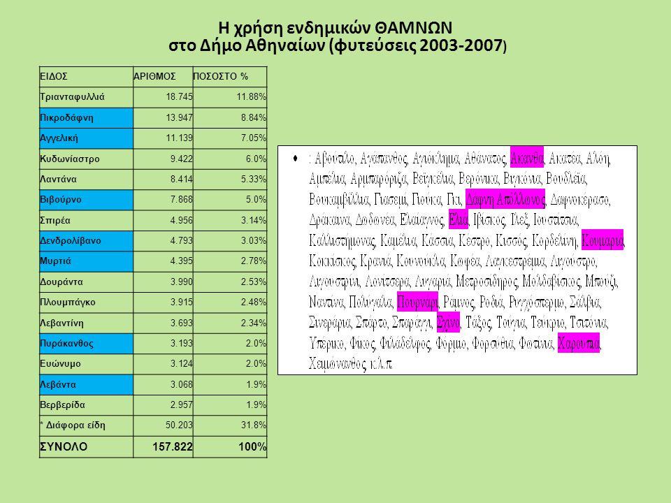 ΕΙΔΟΣΑΡΙΘΜΟΣΠΟΣΟΣΤΟ % Τριανταφυλλιά18.74511.88% Πικροδάφνη13.9478.84% Αγγελική11.1397.05% Κυδωνίαστρο9.4226.0% Λαντάνα8.4145.33% Βιβούρνο7.8685.0% Σπι
