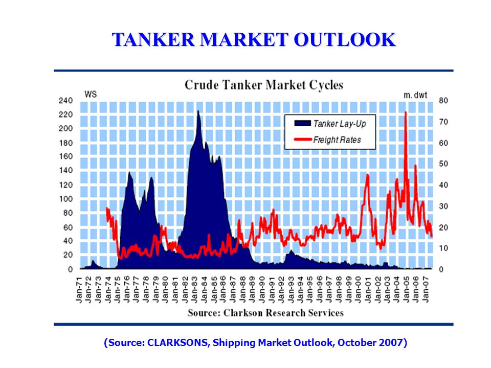 TANKER MARKET OUTLOOK (Source: CLARKSONS, Shipping Market Outlook, October 2007)