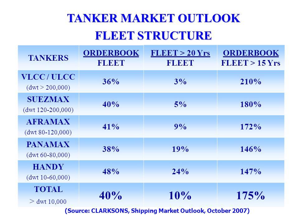 TANKERS ORDERBOOK FLEET FLEET > 20 Yrs FLEET ORDERBOOK FLEET > 15 Yrs VLCC / ULCC (dwt > 200,000) 36%3%210% SUEZMAX (dwt 120-200,000) 40%5%180% AFRAMAX (dwt 80-120,000) 41%9%172% PANAMAX (dwt 60-80,000) 38%19%146% HANDY (dwt 10-60,000) 48%24%147% TOTAL > dwt 10,000 40%10%175% (Source: CLARKSONS, Shipping Market Outlook, October 2007) TANKER MARKET OUTLOOK FLEET STRUCTURE