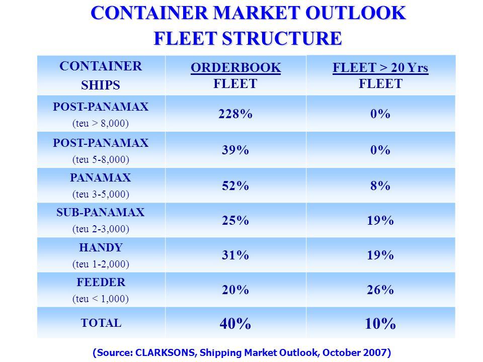CONTAINER SHIPS ORDERBOOK FLEET FLEET > 20 Yrs FLEET POST-PANAMAX (teu > 8,000) 228%0% POST-PANAMAX (teu 5-8,000) 39%0% PANAMAX (teu 3-5,000) 52%8% SUB-PANAMAX (teu 2-3,000) 25%19% HANDY (teu 1-2,000) 31%19% FEEDER (teu < 1,000) 20%26% TOTAL 40%10% CONTAINER MARKET OUTLOOK FLEET STRUCTURE (Source: CLARKSONS, Shipping Market Outlook, October 2007)