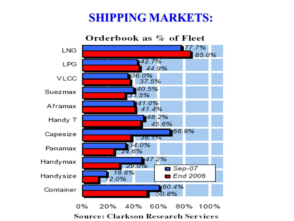 SHIPPING MARKETS: