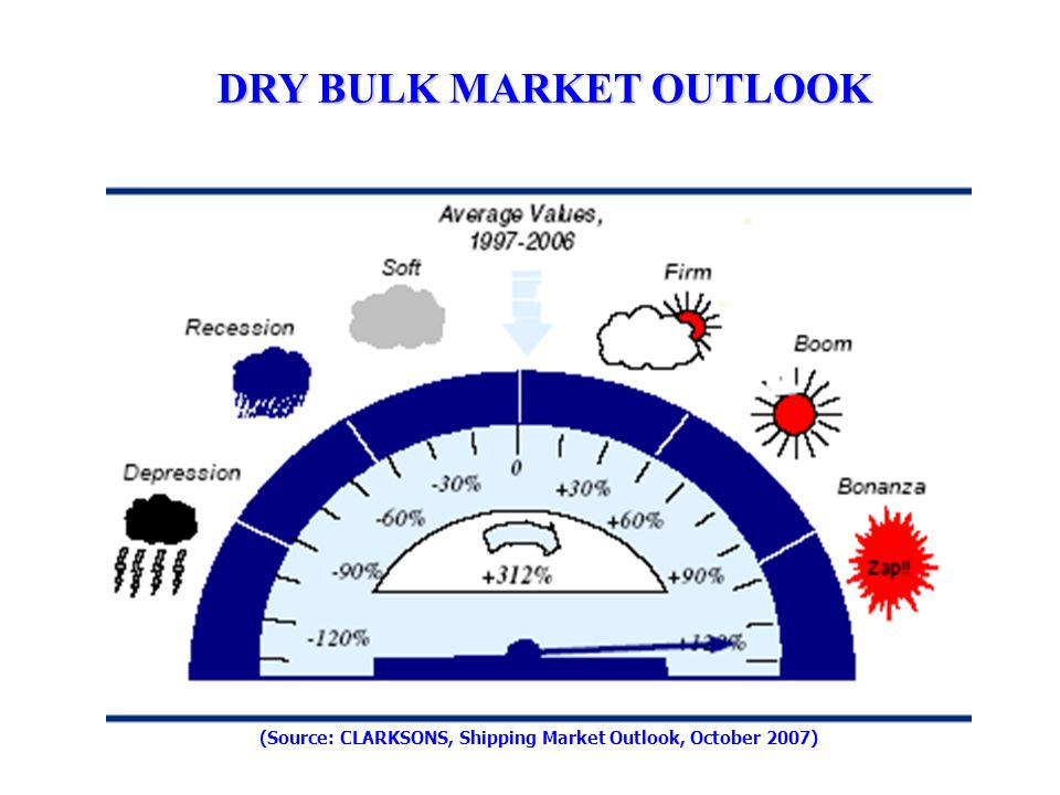DRY BULK MARKET OUTLOOK (Source: CLARKSONS, Shipping Market Outlook, October 2007)