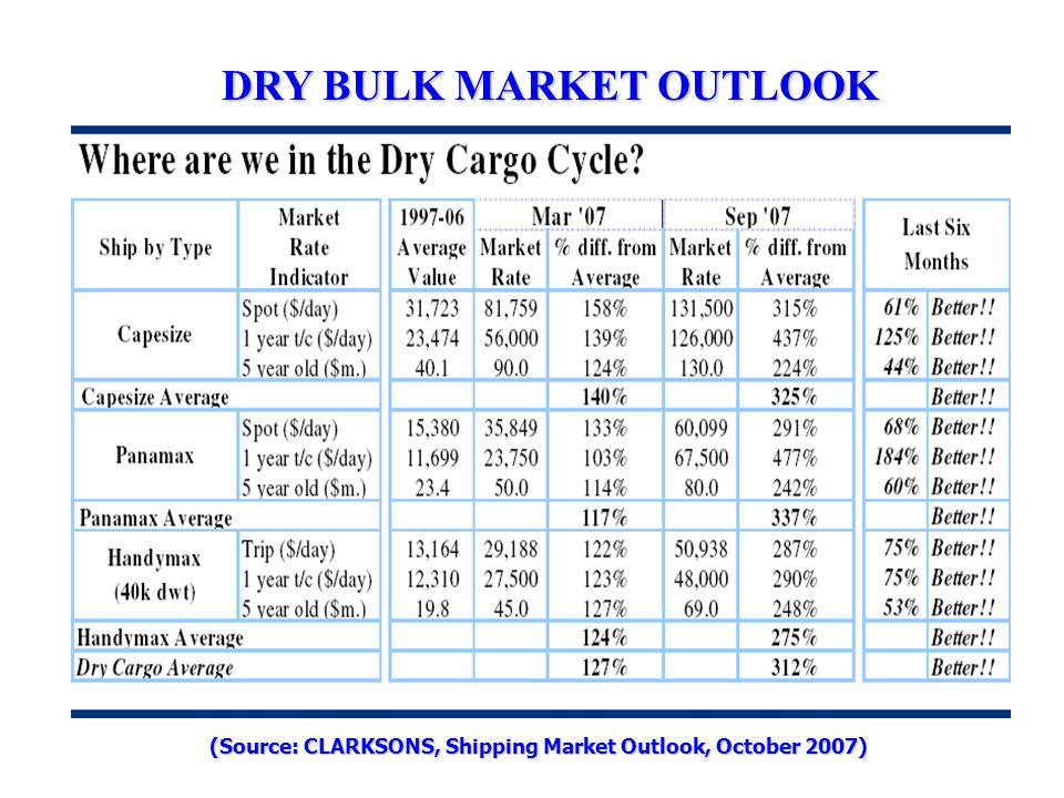 DRY BULK MARKET OUTLOOK (Source: CLARKSONS, Shipping Market Outlook, October 2007)