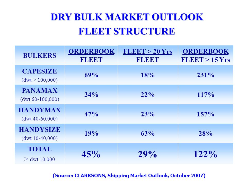 DRY BULK MARKET OUTLOOK FLEET STRUCTURE BULKERS ORDERBOOK FLEET FLEET > 20 Yrs FLEET ORDERBOOK FLEET > 15 Yrs CAPESIZE (dwt > 100,000) 69%18%231% PANA