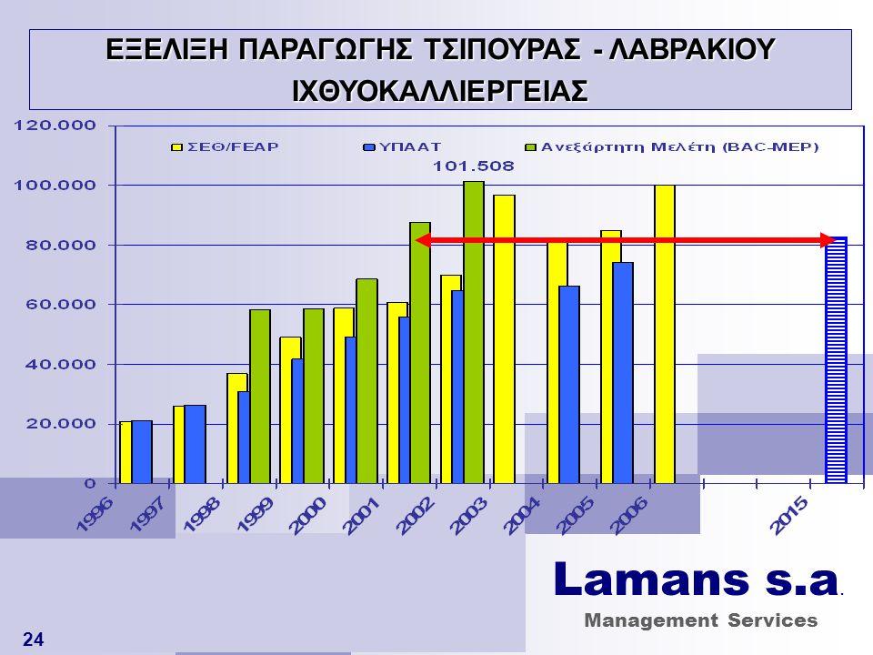 Lamans s.a. Management Services 24 ΕΞΕΛΙΞΗ ΠΑΡΑΓΩΓΗΣ ΤΣΙΠΟΥΡΑΣ - ΛΑΒΡΑΚΙΟΥ ΙΧΘΥΟΚΑΛΛΙΕΡΓΕΙΑΣ