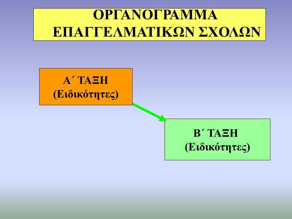 Οι Επαγγελματικές Σχολές (ΕΠΑ.Σ.) ειδικότητες που υπάρχουν στα ΕΠΑ.Λ, δεν υπάρχουν στις ΕΠΑ.Σ