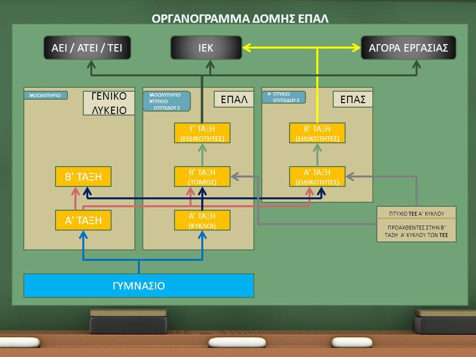 Εγγράφονται: Απόφοιτοι Γυμνασίου Διδάσκονται: Μαθήματα Γενικής Παιδείας (21 ώρες) Ελληνική Γλώσσα - Νέα Ελληνική Γλώσσα (2 ώρες) Νέα Ελληνική Λογοτεχνία (2 ώρες) Θρησκευτικά (1 ώρα) Ιστορία (2 ώρες) Μαθηματικά- Άλγεβρα (2 ώρες) Γεωμετρία (2 ώρες) Ξένη Γλώσσα (3 ώρες) Φυσικές Επιστήμες - Φυσική (3 ώρες) Χημεία (2 ώρες) Φυσική Αγωγή (2 ώρες) Μαθήματα Βασικών Δεξιοτήτων (7 ώρες) Αρχές Οικονομίας (2 ώρες) Εφαρμογές Πληροφορικής (3 ώρες) Ερευνητική Εργασία (Project) (2 ώρες) Μαθήματα Επιλογής (2 ώρες) Τεχνικό Σχέδιο Ναυτική Τέχνη Ευρωπαϊκή Ένωση (Θεσμοί και Πολιτικές) Μαθήματα Υποστήριξης (4 ώρες) Νέα Ελληνική Γλώσσα (2 ώρες) Μαθηματικά (2 ώρες) Συνολική διάρκεια μαθημάτων: (34) ώρες εβδομαδιαίας διδασκαλίας.