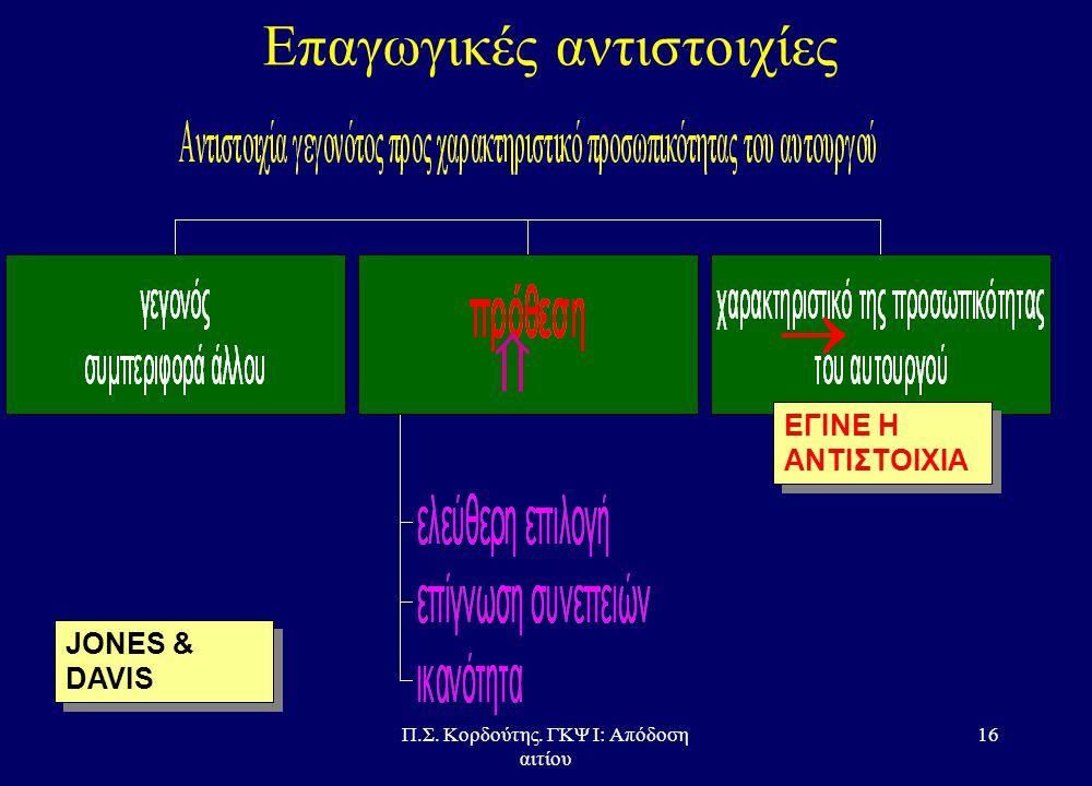 Π.Σ. Κορδούτης. ΓΚΨ Ι: Απόδοση αιτίου 15 Απλοϊκή ανάλυση της πράξης HEIDER