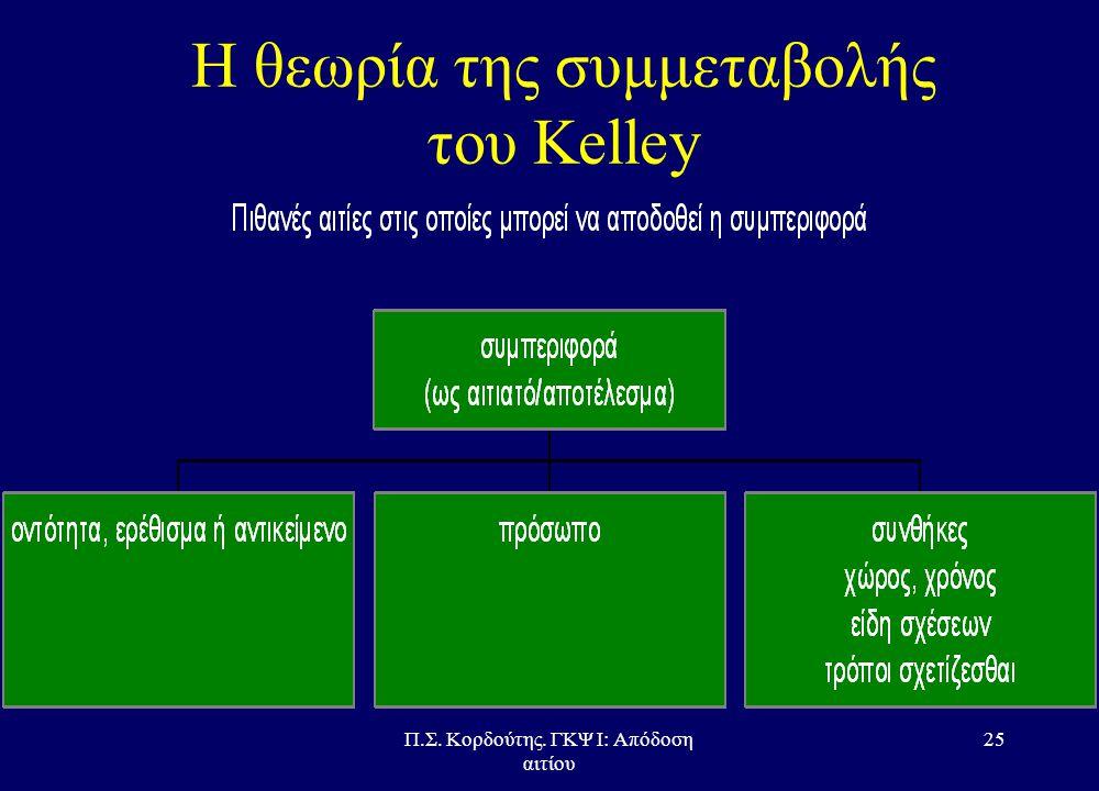 Π.Σ. Κορδούτης. ΓΚΨ Ι: Απόδοση αιτίου 24 Η θεωρία της συμμεταβολής του Kelley •Πιθανά αίτια απόδοσης μιας συμπεριφοράς –οντότητα, ερέθισμα ή αντικείμε