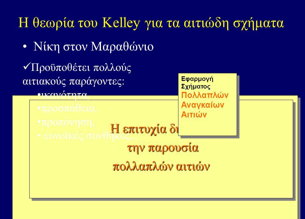 Π.Σ. Κορδούτης. ΓΚΨ Ι: Απόδοση αιτίου 38 Η θεωρία του Kelley για τα αιτιώδη σχήματα •Πολλαπλά ικανά αίτια –η συμπεριφορά (το αιτιατό) θα μπορούσε να π