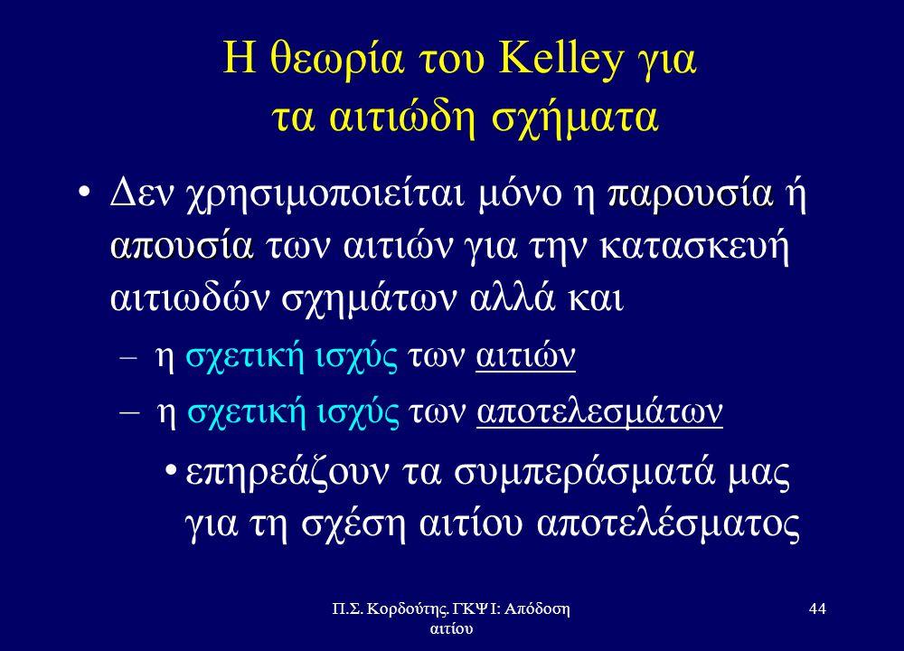 Π.Σ. Κορδούτης. ΓΚΨ Ι: Απόδοση αιτίου 43 Η θεωρία του Kelley για τα αιτιώδη σχήματα –Αυτές οι συμπεριφορές μας πληροφορούν περισσότερο για την αιτιολο