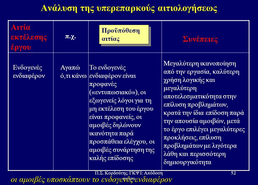 Π.Σ. Κορδούτης. ΓΚΨ Ι: Απόδοση αιτίου 51 Η Συναισθηματική Αστάθεια κατά Schachter Πληροφορημένοι για συνέπειες επινεφρίνης Παρα- πληροφορημένοι για συ