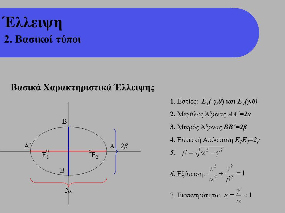 Ε1Ε1 Ε2Ε2 Έλλειψη 2. Βασικοί τύποι Βασικά Χαρακτηριστικά Έλλειψης 1. Εστίες: Ε 1 (-γ,0) και Ε 2 (γ,0) 2. Μεγάλος Άξονας ΑΑ΄=2α 3. Μικρός Άξονας ΒΒ΄=2β
