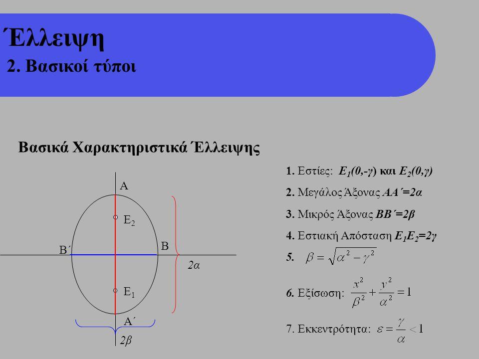 Ε2Ε2 Ε1Ε1 Έλλειψη 2. Βασικοί τύποι Βασικά Χαρακτηριστικά Έλλειψης 1. Εστίες: Ε 1 (0,-γ) και Ε 2 (0,γ) 2. Μεγάλος Άξονας ΑΑ΄=2α 3. Μικρός Άξονας ΒΒ΄=2β