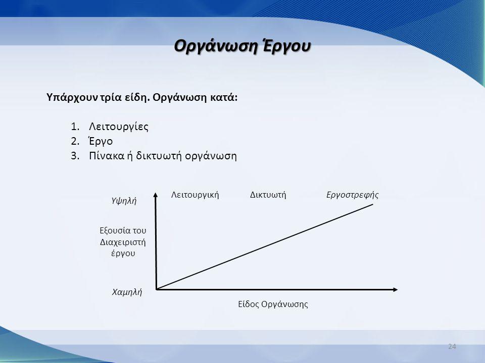Οργάνωση Έργου 24 Υπάρχουν τρία είδη. Οργάνωση κατά: 1.Λειτουργίες 2.Έργο 3.Πίνακα ή δικτυωτή οργάνωση ΔικτυωτήΛειτουργική Εξουσία του Διαχειριστή έργ