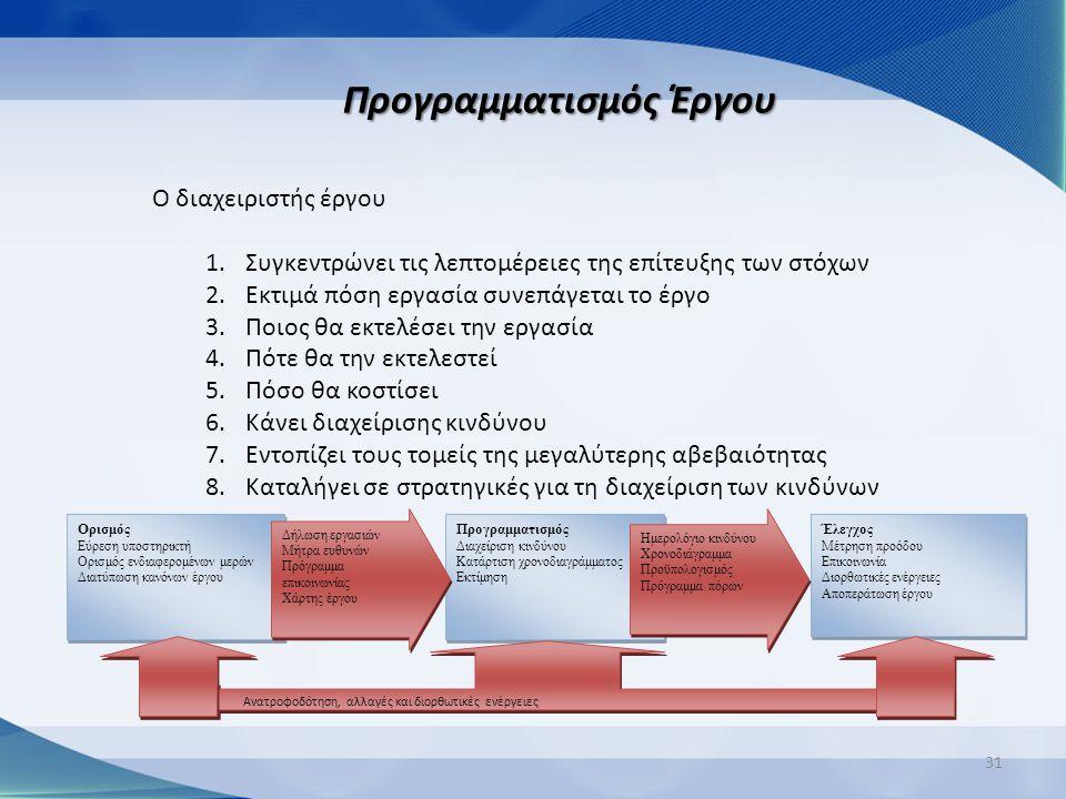 31 Προγραμματισμός Έργου Ο διαχειριστής έργου 1.Συγκεντρώνει τις λεπτομέρειες της επίτευξης των στόχων 2.Εκτιμά πόση εργασία συνεπάγεται το έργο 3.Ποι