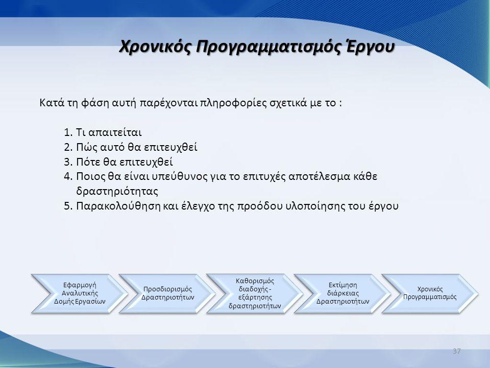 37 Χρονικός Προγραμματισμός Έργου Κατά τη φάση αυτή παρέχονται πληροφορίες σχετικά με το : 1.Τι απαιτείται 2.Πώς αυτό θα επιτευχθεί 3.Πότε θα επιτευχθ