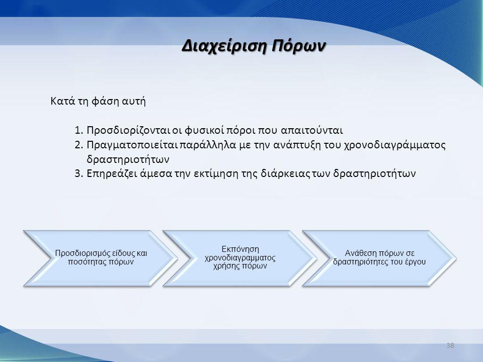 38 Διαχείριση Πόρων Κατά τη φάση αυτή 1.Προσδιορίζονται οι φυσικοί πόροι που απαιτούνται 2.Πραγματοποιείται παράλληλα με την ανάπτυξη του χρονοδιαγράμ