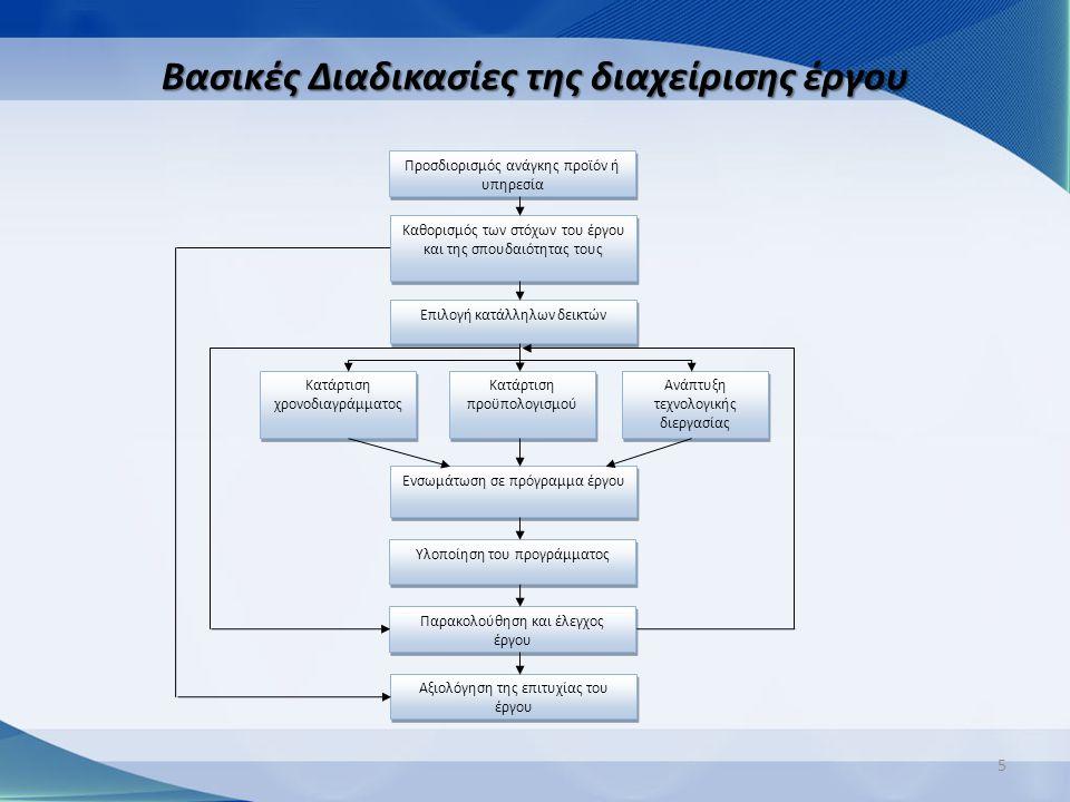 5 Βασικές Διαδικασίες της διαχείρισης έργου Προσδιορισμός ανάγκης προϊόν ή υπηρεσία Καθορισμός στόχων Επιλογή κατάλληλων δεικτών Κατάρτιση χρονοδιαγρά