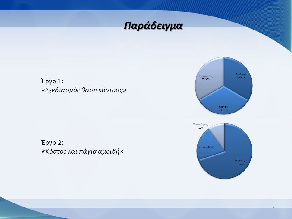 6 Έργο 1: «Σχεδιασμός βάση κόστους» Έργο 2: «Κόστος και πάγια αμοιβή» Παράδειγμα