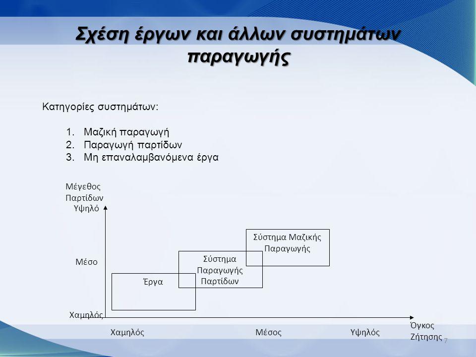 Σχέση έργων και άλλων συστημάτων παραγωγής 7 Κατηγορίες συστημάτων: 1.Μαζική παραγωγή 2.Παραγωγή παρτίδων 3.Μη επαναλαμβανόμενα έργα Έργα Σύστημα Παρα