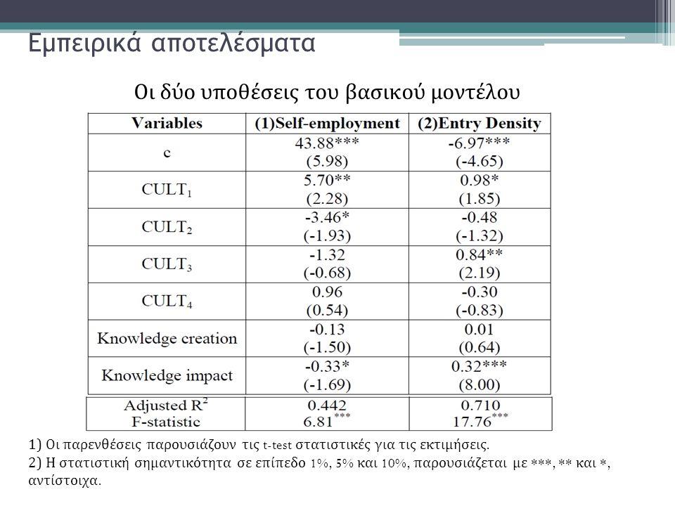 Εμπειρικά αποτελέσματα 1) Οι παρενθέσεις παρουσιάζουν τις t-test στατιστικές για τις εκτιμήσεις. 2) Η στατιστική σημαντικότητα σε επίπεδο 1%, 5% και 1