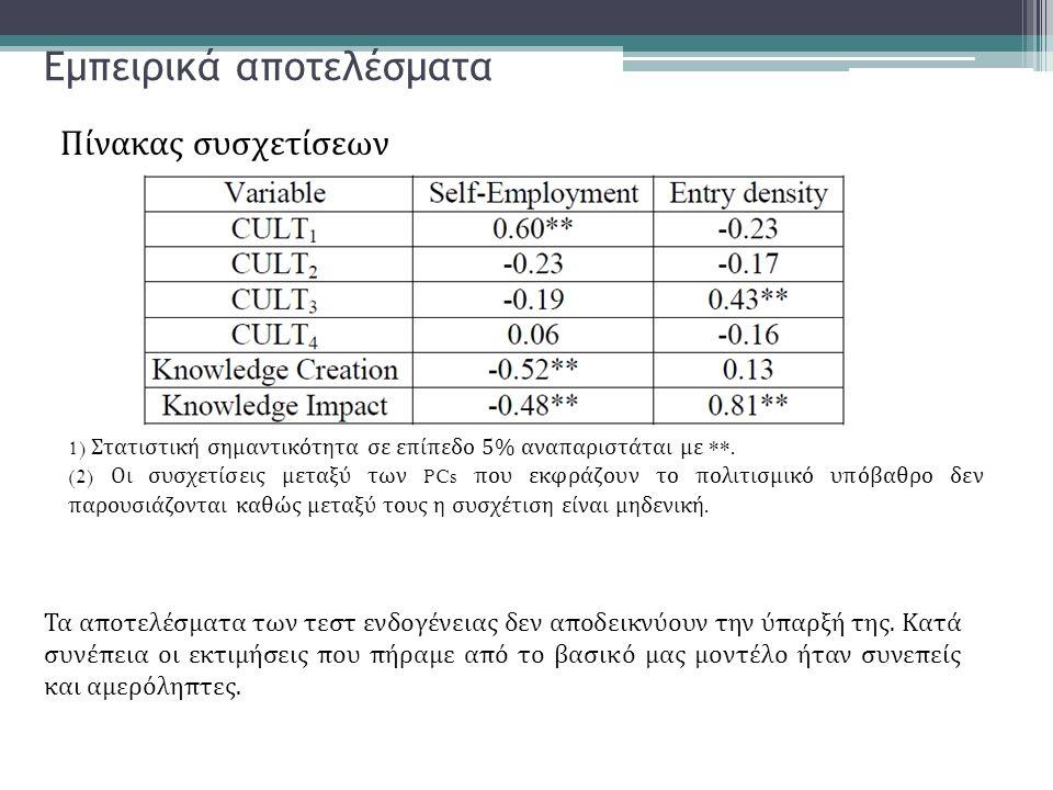 Εμπειρικά αποτελέσματα 1) Στατιστική σημαντικότητα σε επίπεδο 5% αναπαριστάται με **. (2) Οι συσχετίσεις μεταξύ των PCs που εκφράζουν το πολιτισμικό υ