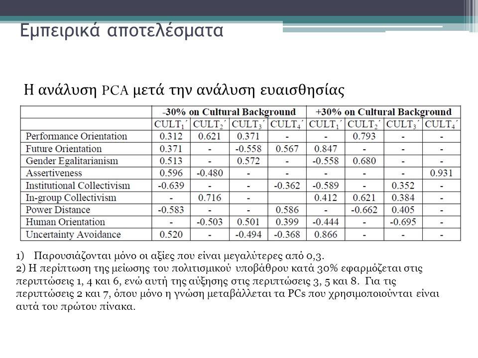 Εμπειρικά αποτελέσματα Η ανάλυση PCA μετά την ανάλυση ευαισθησίας 1)Παρουσιάζονται μόνο οι αξίες που είναι μεγαλύτερες από 0,3. 2) Η περίπτωση της μεί