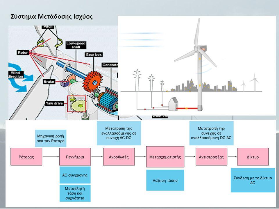 Το διάγραμμα εμφανίζει τις διακυμάνσεις παράγωγης ενέργειας σε σχέση με την ταχύτητα του ανέμου (Vestas, 2007)