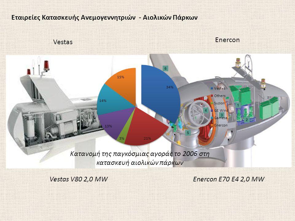Εταιρείες Κατασκευής Ανεμογεννητριών - Αιολικών Πάρκων Enercon Vestas Enercon E70 E4 2,0 MWVestas V80 2,0 MW Κατανομή της παγκόσμιας αγοράς το 2006 στ