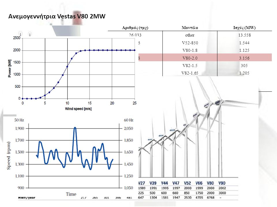 Ανεμογεννήτρια Vestas V80 2MW Αριθμός (τμχ)ΜοντέλοΙσχύς (MW) 26.033other13.558 1.816V52-8501.544 625V80-1.81.125 1.578V80-2.03.156 203V82-1.5305 730V8