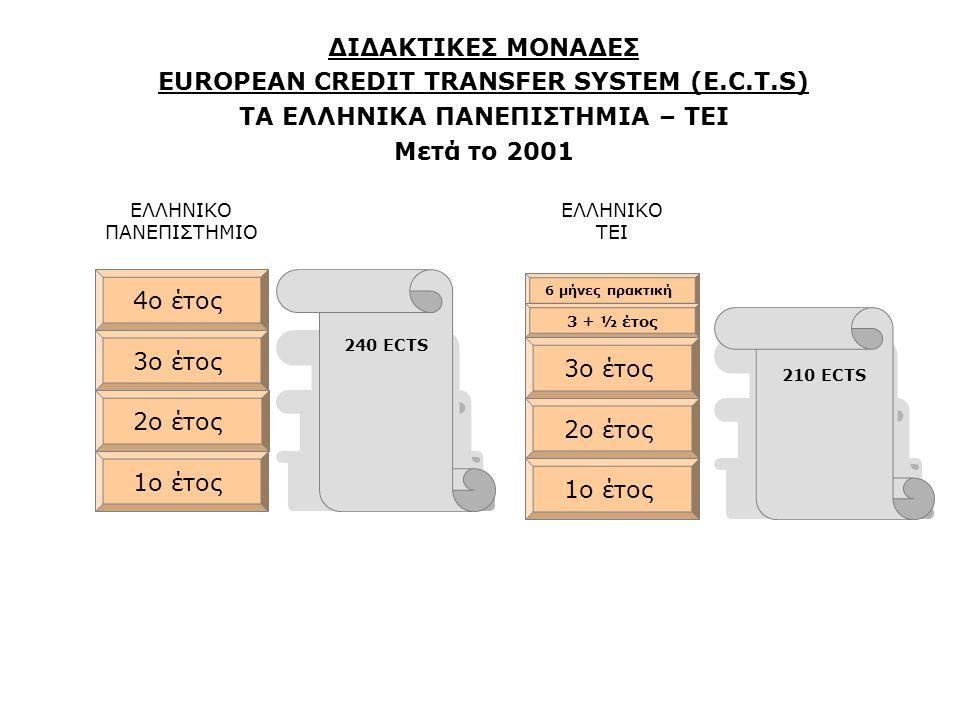 1ο έτος ΔΙΔΑΚΤΙΚΕΣ ΜΟΝΑΔΕΣ EUROPEAN CREDIT TRANSFER SYSTEM (E.C.T.S) ΤΑ ΕΛΛΗΝΙΚΑ ΠΑΝΕΠΙΣΤΗΜΙΑ – ΤΕΙ Μετά το 2001 2ο έτος 3ο έτος 60 ECTS ΕΛΛΗΝΙΚΟ ΠΑΝΕΠΙΣΤΗΜΙΟ ΕΛΛΗΝΙΚΟ ΤΕΙ 1ο έτος 4ο έτος 6 μήνες πρακτική 120 ECTS 180 ECTS 240 ECTS 60 ECTS 120 ECTS 180 ECTS 3 + ½ έτος 210 ECTS