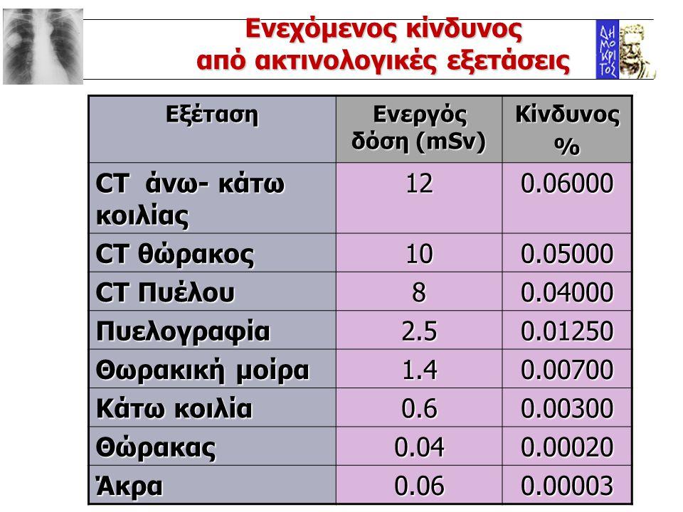 Εξέταση Ενεργός δόση (mSv) Κίνδυνος% CT άνω- κάτω κοιλίας 120.06000 CT θώρακος 100.05000 CT Πυέλου 80.04000 Πυελογραφία2.50.01250 Θωρακική μοίρα 1.40.