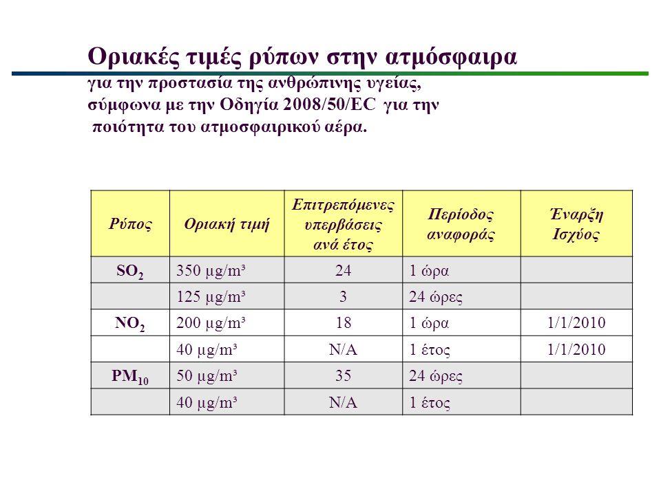 Οριακές τιμές ρύπων στην ατμόσφαιρα για την προστασία της ανθρώπινης υγείας, σύμφωνα με την Οδηγία 2008/50/EC για την ποιότητα του ατμοσφαιρικού αέρα.