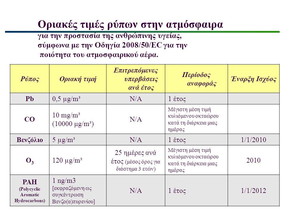 Οριακές τιμές ρύπων στην ατμόσφαιρα για την προστασία της ανθρώπινης υγείας, σύμφωνα με Οδηγία 2008/50/EC για την ποιότητα του ατμοσφαιρικού αέρα.
