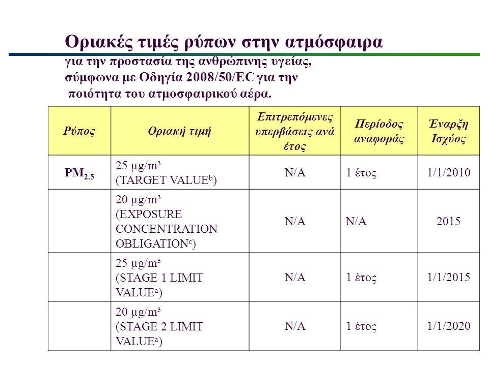 Οριακές τιμές ρύπων στην ατμόσφαιρα για την προστασία της ανθρώπινης υγείας, σύμφωνα με Οδηγία 2008/50/EC για την ποιότητα του ατμοσφαιρικού αέρα. Ρύπ