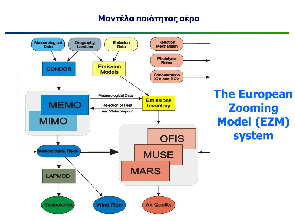 The European Zooming Model (EZM) system Μοντέλα ποιότητας αέρα