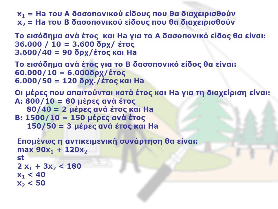 x 1 = Ha του Α δασοπονικού είδους που θα διαχειρισθούν x 2 = Ha του B δασοπονικού είδους που θα διαχειρισθούν Το εισόδημα ανά έτος και Ha για το Α δασοπονικό είδος θα είναι: 36.000 / 10 = 3.600 δρχ/ έτος 3.600/40 = 90 δρχ/έτος και Ha Το εισόδημα ανά έτος για το Β δασοπονικό είδος θα είναι: 60.000/10 = 6.000δρχ/έτος 6.000/50 = 120 δρχ./έτος και Ha Οι μέρες που απαιτούνται κατά έτος και Ha για τη διαχείριση είναι: Α: 800/10 = 80 μέρες ανά έτος 80/40 = 2 μέρες ανά έτος και Ha B: 1500/10 = 150 μέρες ανά έτος 150/50 = 3 μέρες ανά έτος και Ha Επομένως η αντικειμενική συνάρτηση θα είναι: max 90x 1 + 120x 2 st 2 x 1 + 3x 2 < 180 x 1 < 40 x 2 < 50