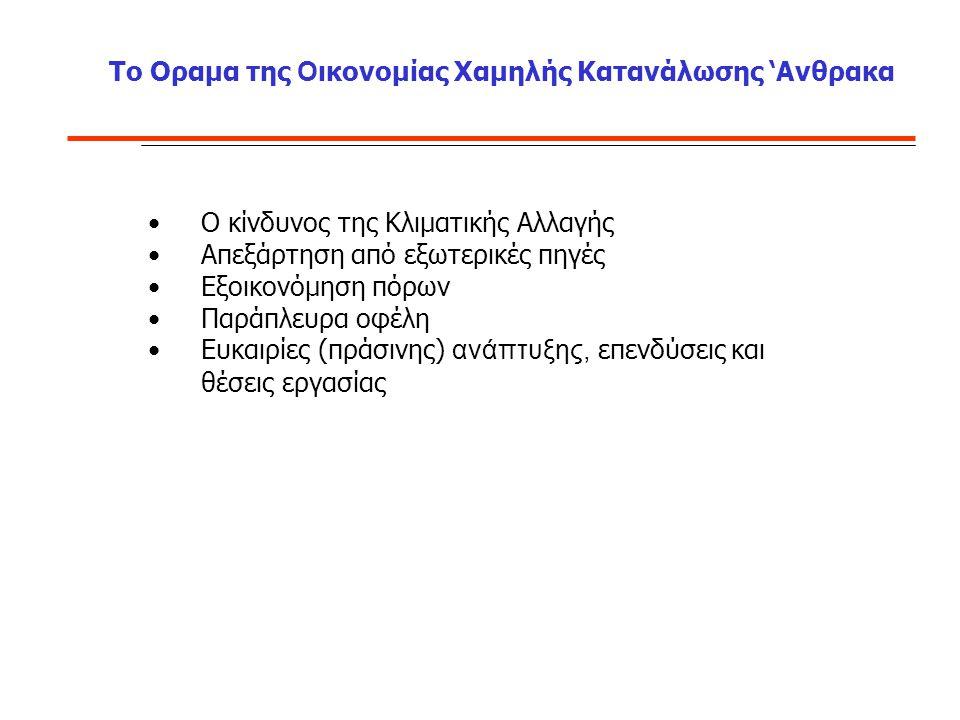 20-20-20 το 2020 : Στόχοι και Σχέδια Επίτευξης Για την Ελλάδα  Τομείς εκτός 2003/87/ΕΚ, μείωση κατά 4% των εκπομπών του 2005 (66.7Εκατ) μέχρι το 2020 ΝΑΙ  Τομείς εντός 2003/87/ΕΚ όπως όλα τα ΚΜ, μείωση κατά 1.74% ετησίως ΝΑΙ  ΑΠΕ: 18% της τελικής κατανάλωσης ενέργειας (με τον Ν3851 σε 20%) υποχρεωτικά μέχρι το 2020.