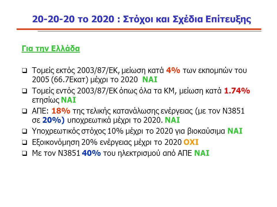 20-20-20 το 2020 : Στόχοι και Σχέδια Επίτευξης Για την Ελλάδα  Τομείς εκτός 2003/87/ΕΚ, μείωση κατά 4% των εκπομπών του 2005 (66.7Εκατ) μέχρι το 2020