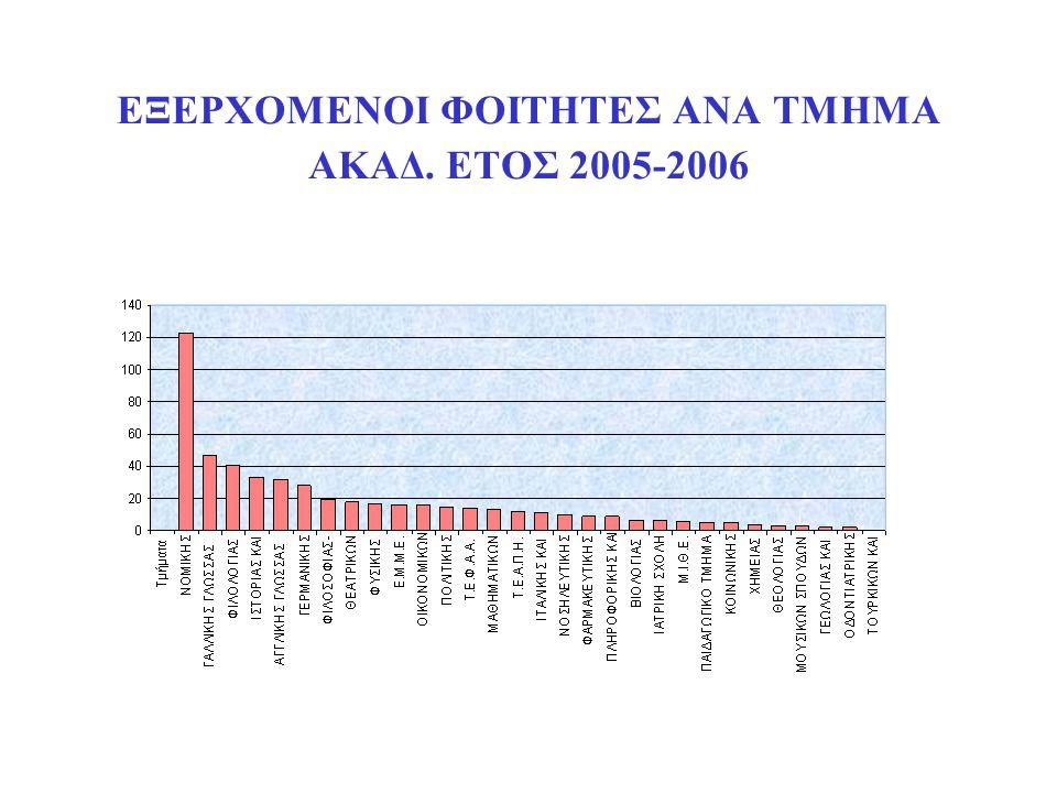 ΕΞΕΡΧΟΜΕΝΟΙ ΦΟΙΤΗΤΕΣ ΑΝΑ ΤΜΗΜΑ ΑΚΑΔ. ΕΤΟΣ 2005-2006
