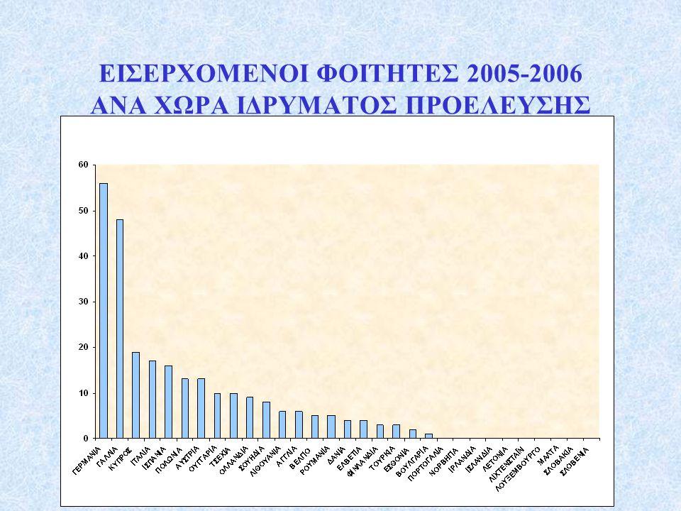 ΕΙΣΕΡΧΟΜΕΝΟΙ ΦΟΙΤΗΤΕΣ 2005-2006 ΑΝΑ ΧΩΡΑ ΙΔΡΥΜΑΤΟΣ ΠΡΟΕΛΕΥΣΗΣ
