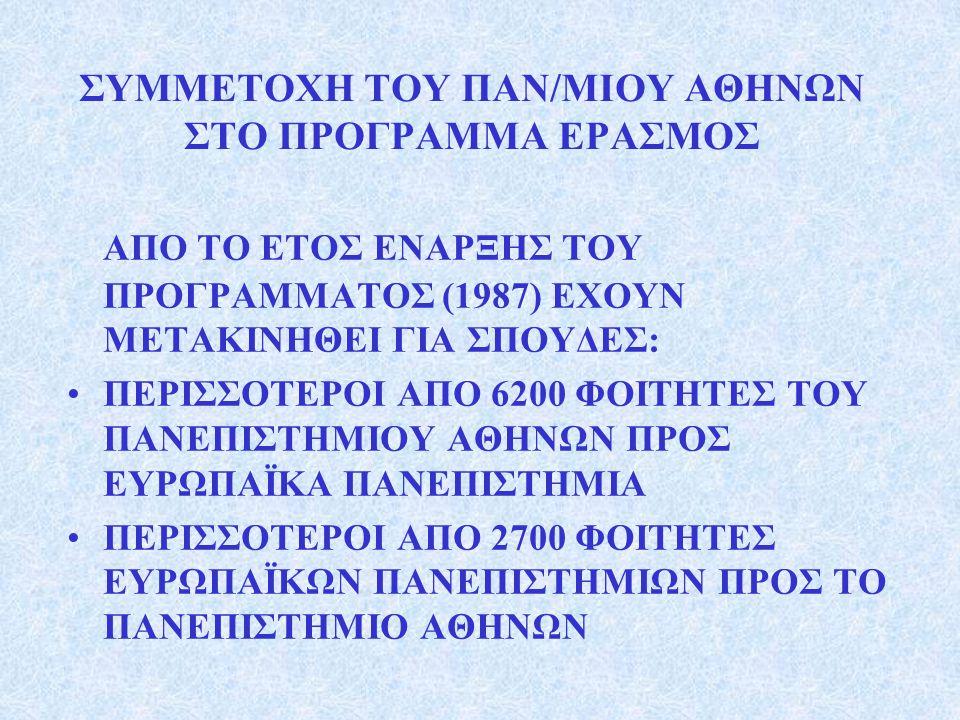 ΣΥΜΜΕΤΟΧΗ ΤΟΥ ΠΑΝ/ΜΙΟΥ ΑΘΗΝΩΝ ΣΤΟ ΠΡΟΓΡΑΜΜΑ ΕΡΑΣΜΟΣ ΑΠΟ ΤΟ ΕΤΟΣ ΕΝΑΡΞΗΣ ΤΟΥ ΠΡΟΓΡΑΜΜΑΤΟΣ (1987) ΕΧΟΥΝ ΜΕΤΑΚΙΝΗΘΕΙ ΓΙΑ ΣΠΟΥΔΕΣ: •ΠΕΡΙΣΣΟΤΕΡΟΙ ΑΠΟ 6200 ΦΟΙΤΗΤΕΣ ΤΟΥ ΠΑΝΕΠΙΣΤΗΜΙΟΥ ΑΘΗΝΩΝ ΠΡΟΣ ΕΥΡΩΠΑΪΚΑ ΠΑΝΕΠΙΣΤΗΜΙΑ •ΠΕΡΙΣΣΟΤΕΡΟΙ ΑΠΟ 2700 ΦΟΙΤΗΤΕΣ ΕΥΡΩΠΑΪΚΩΝ ΠΑΝΕΠΙΣΤΗΜΙΩΝ ΠΡΟΣ ΤΟ ΠΑΝΕΠΙΣΤΗΜΙΟ ΑΘΗΝΩΝ