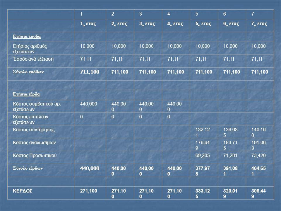 1234567 1 ο έτος2 ο έτος3 ο έτος4 ο έτος5 ο έτος6 ο έτος7 ο έτος Ετήσια έσοδα Ετήσιος αριθμός εξετάσεων 10,000 Έσοδο ανά εξέταση71,11 Σύνολο εσόδων 711,100 Ετήσια έξοδα Κόστος συμβατικού αρ.