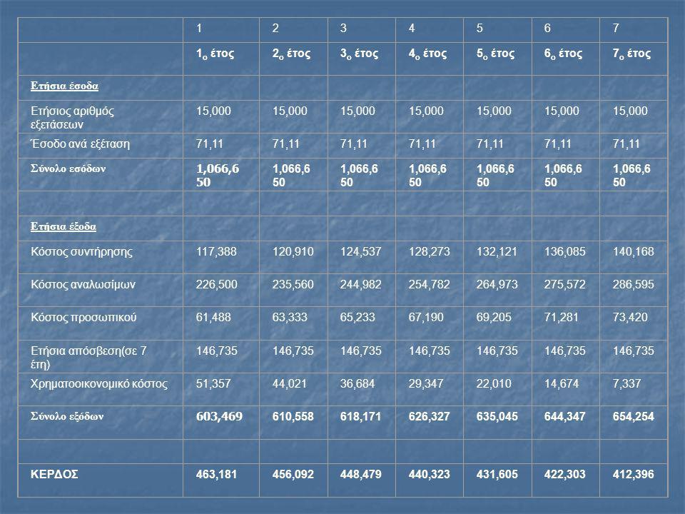 1234567 1 ο έτος2 ο έτος3 ο έτος4 ο έτος5 ο έτος6 ο έτος7 ο έτος Ετήσια έσοδα Ετήσιος αριθμός εξετάσεων 15,000 Έσοδο ανά εξέταση71,11 Σύνολο εσόδων 1,066,6 50 Ετήσια έξοδα Κόστος συντήρησης117,388120,910124,537128,273132,121136,085140,168 Κόστος αναλωσίμων226,500235,560244,982254,782264,973275,572286,595 Κόστος προσωπικού61,48863,33365,23367,19069,20571,28173,420 Ετήσια απόσβεση(σε 7 έτη) 146,735 Χρηματοοικονομικό κόστος51,357 44,02136,68429,34722,01014,6747,337 Σύνολο εξόδων 603,469 610,558618,171626,327635,045644,347654,254 ΚΕΡΔΟΣ463,181456,092448,479440,323431,605422,303412,396