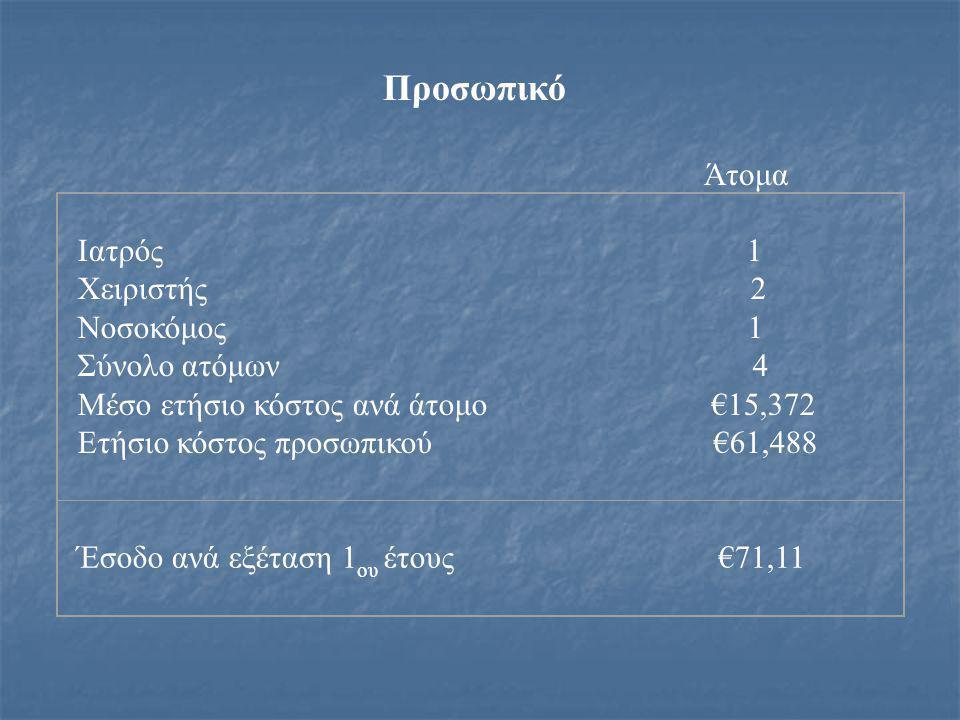 Προσωπικό Άτομα Ιατρός 1 Χειριστής 2 Νοσοκόμος 1 Σύνολο ατόμων 4 Μέσο ετήσιο κόστος ανά άτομο €15,372 Ετήσιο κόστος προσωπικού €61,488 Έσοδο ανά εξέταση 1 ου έτους €71,11