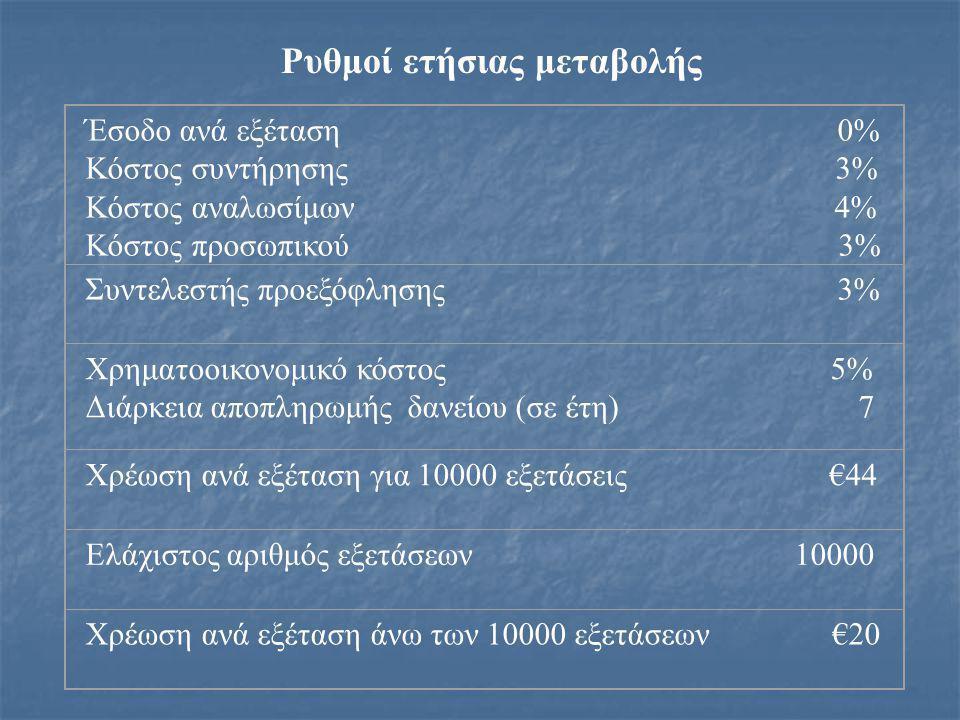 Οικονομική Αξιολόγηση Λειτουργίας Αξονικού Τομογράφου (ποσά σε ευρώ) Ετήσιος αριθμός εξετάσεων 15,000 ΑΠΟΚΤΗΣΗ ΜΕ ΧΡΕΩΣΗ ΑΝΑ ΕΞΕΤΑΣΗ Χρέωση ανά εξέταση 44 Ελάχιστος αριθμός εξετάσεων 10,000 Χρέωση ανά εξέταση άνω των 10,000 εξετάσεων 20