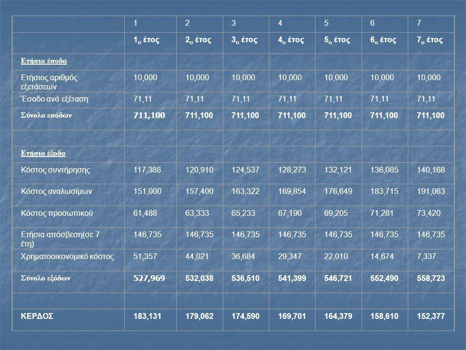 1234567 1 ο έτος2 ο έτος3 ο έτος4 ο έτος5 ο έτος6 ο έτος7 ο έτος Ετήσια έσοδα Ετήσιος αριθμός εξετάσεων 10,000 Έσοδο ανά εξέταση71,11 Σύνολο εσόδων 711,100 Ετήσια έξοδα Κόστος συντήρησης117,388120,910124,537128,273132,121136,085140,168 Κόστος αναλωσίμων151,000157,400163,322169,854176,649183,715191,063 Κόστος προσωπικού61,48863,33365,23367,19069,20571,28173,420 Ετήσια απόσβεση(σε 7 έτη) 146,735 Χρηματοοικονομικό κόστος51,357 44,02136,68429,34722,01014,6747,337 Σύνολο εξόδων 527,969 532,038536,510541,399546,721552,490558,723 ΚΕΡΔΟΣ183,131179,062174,590169,701164,379158,610152,377