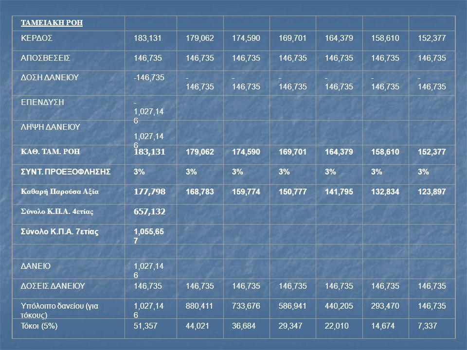 ΤΑΜΕΙΑΚΗ ΡΟΗ ΚΕΡΔΟΣ183,131179,062174,590169,701164,379158,610152,377 ΑΠΟΣΒΕΣΕΙΣ146,735 ΔΟΣΗ ΔΑΝΕΙΟΥ-146,735 ΕΠΕΝΔΥΣΗ- 1,027,14 6 ΛΗΨΗ ΔΑΝΕΙΟΥ 1,027,14 6 ΚΑΘ.